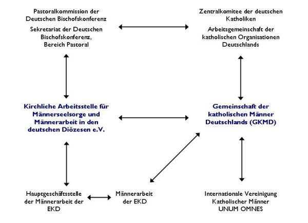 Organigramm AfM und GKMD